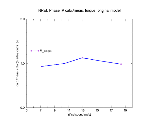 Ratio between ECN calculated and NREL Phase IV measured rotorshaft torque as function of wind speed